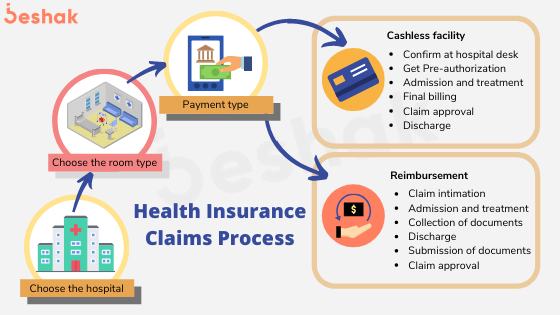Step by Step process for Health insurance Claims ...
