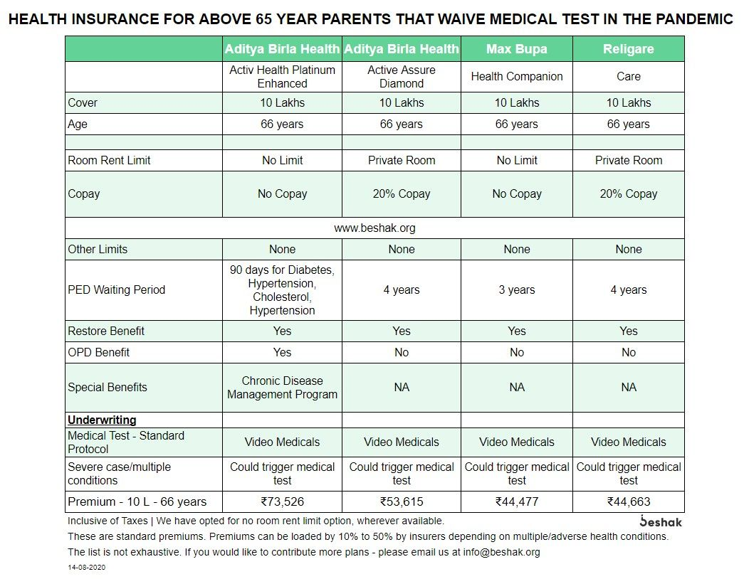 Comparison-of-Senior-Citizen-Plans-Above-65-yrs-waiver-medical-test.jpg