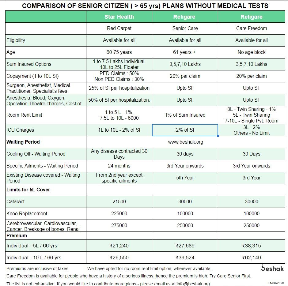 Comparison-of-Senior-Citizen-Plans-Above-65-yrs--without-medical-tests.jpg