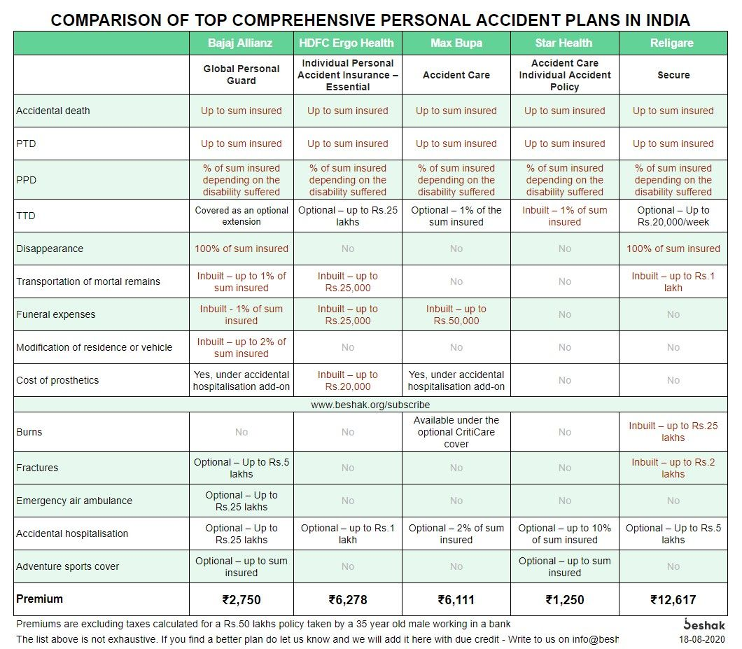 Comparison-of-Top-Personal-Accident-Insurance-Plans-in-India.jpg