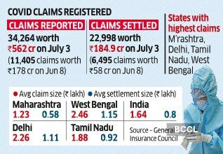 Covid-Health-Insurance-Claims-India.jpg