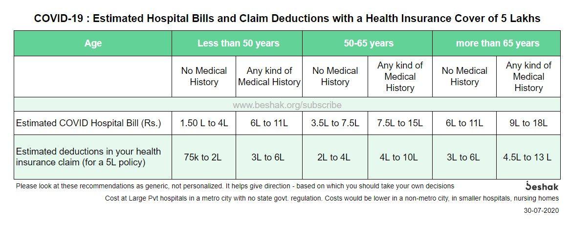 Estimated-Hospital-Bills-in-COVID19.jpg