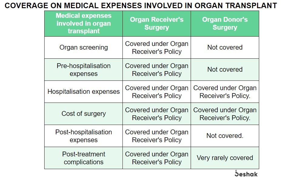 Health-Insurance-Coverage-for-Organ-Transplantation-Expenses.jpg