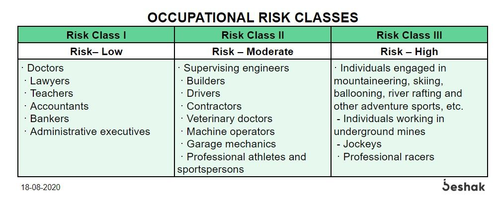 Occupational-Risk-Classes-in-Personal-Accident-Insurance.jpg