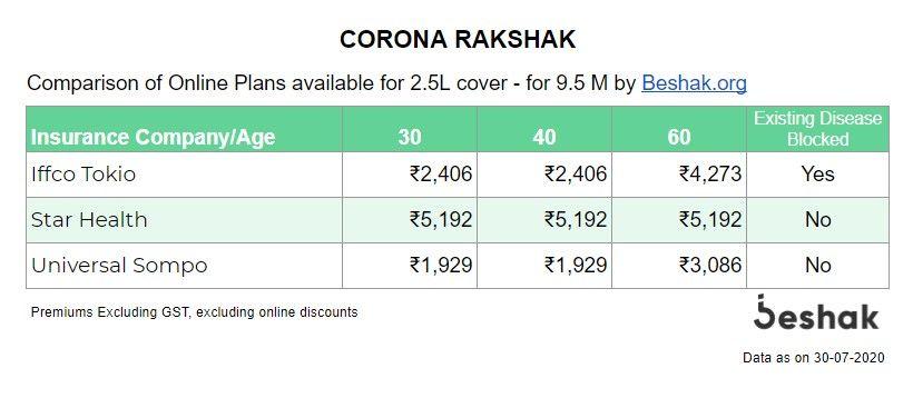 Online-Plans-Corona-Rakshak-30072020.jpg