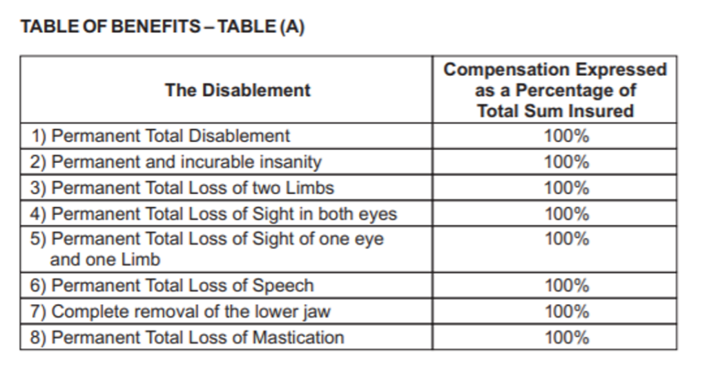 Types-of-Permanent-Disability-Covered-1024x550.png